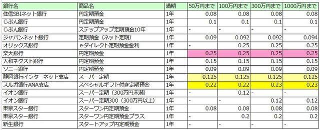 定期預金1年金利.JPG
